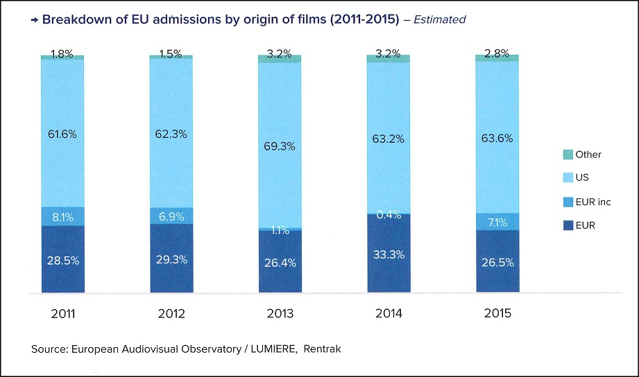 Breakdown of EU Admissiones 2015